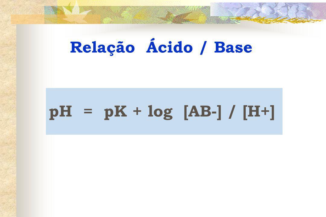 Relação Ácido / Base pH = pK + log [AB-] / [H+]